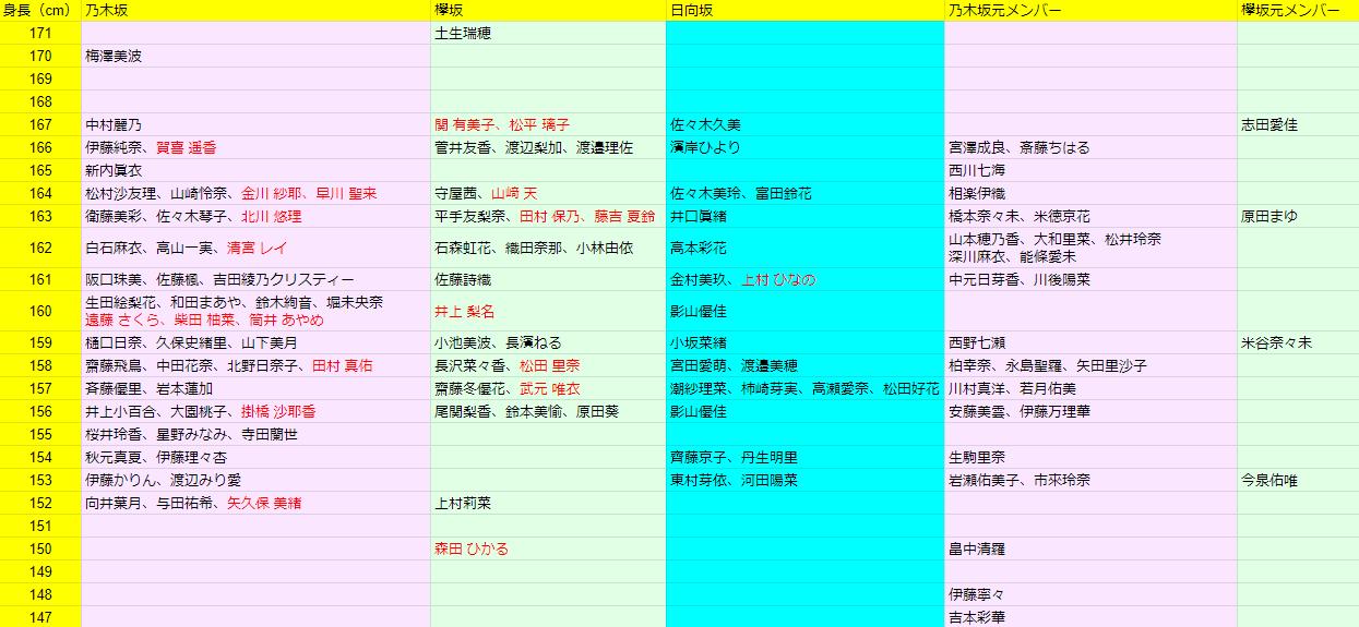 グループ 誕生 日 坂道 坂道グループファン必見!乃木坂・欅坂・日向坂の聖地は30分で全部回れるぞ!